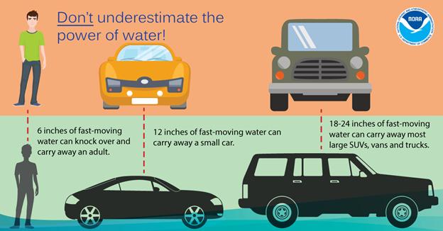 Severe Weather Safety Plan Flood