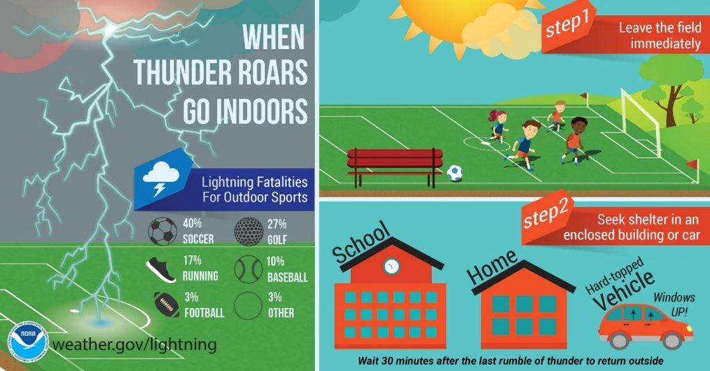 Severe Weather Safety Plan Lightning